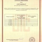 Приложение към Сертификат за производствен контрол (BG)